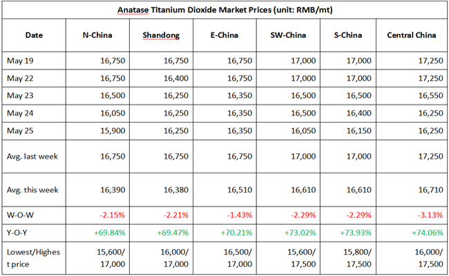 Anatase Titanium Dioxide Market