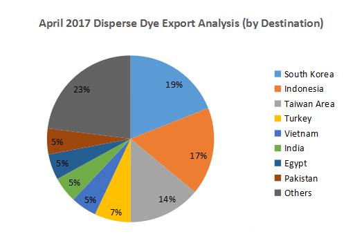 Dye Export Analysis