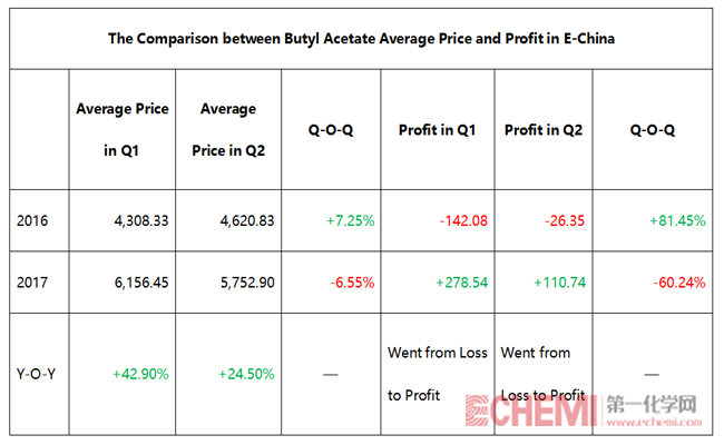 The Comparison between Butyl Acetate Average Price and Profit in E-China