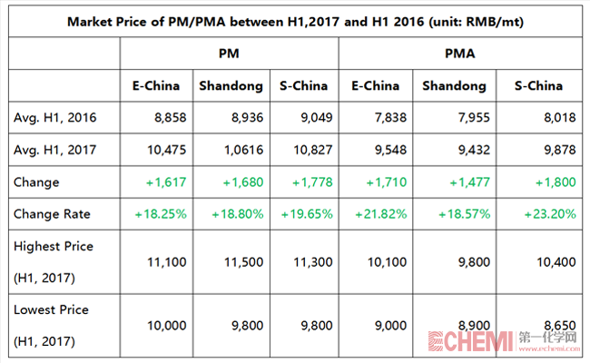 Market Price of PM/PMA between H1,2017 and H1 2016