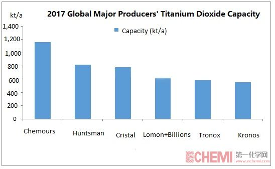 Tronox Will Be the Global Giant after the Acquisition of Cristal