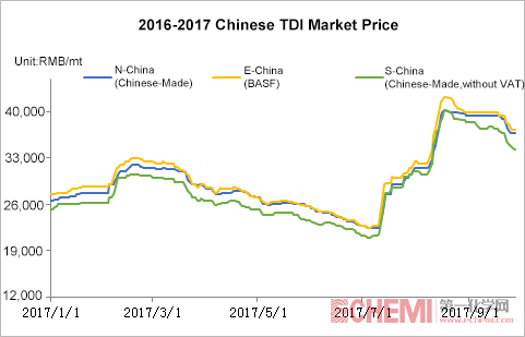 TDI Prices Will See No Downtrend Pressure