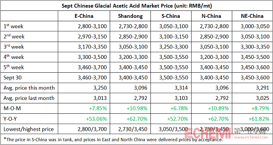 Glacial Acetic Acid Market Increased Significantly in Sept
