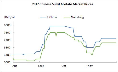 Vinyl Acetate Market Rebounded in Nov 2017