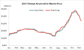 Chinese Acrylonitrile Profit Hit a Record High (2017)