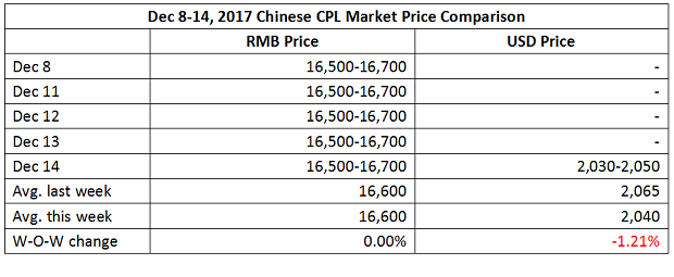 CPL Market Remained Weak This Week (Dec 8-14, 2017)