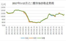 2017年国内己二酸市场回顾