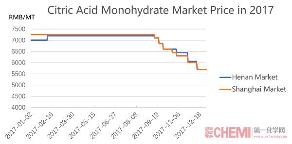 2017柠檬酸价格走势图-英文2