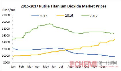 Titanium Dioxide Market Prices in 2017 Broke a New High - Echemi com