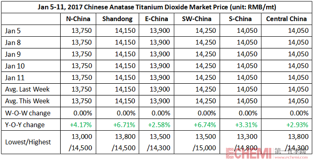 Titanium Dioxide Market Remained Stable This Week (Jan 5-11, 2018