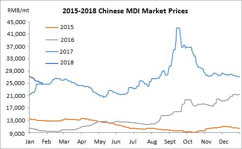 MDI Market Analysis and Forecast