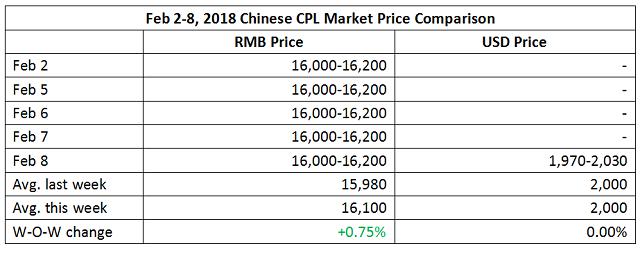 CPL Market Moved Marginally This Week (Feb 2-8, 2018)