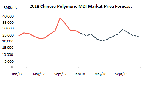 Polymeric MDI Market Forecast in 2018