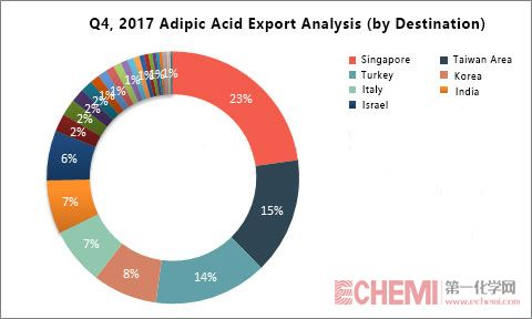 Q4, 2017 Chinese Adipic Acid Export Analysis