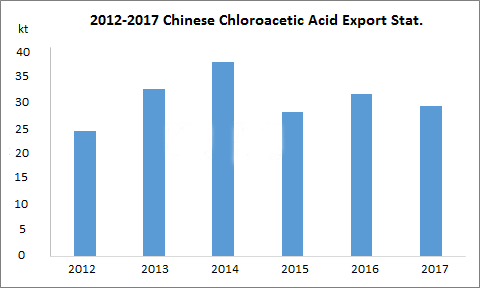 2017 China's Chloroacetic Acid Export Analysis