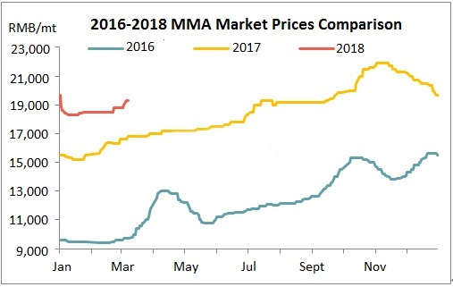 MMA Market Moved Up on Tight Supply