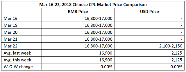 CPL Market Unchanged This Week (Mar 16-22, 2018)
