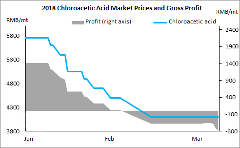 Chloroacetic Acid Market Saw No Supportive Factors