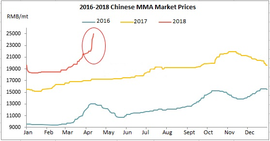 Chinese MMA Market Price Hit a Historical High