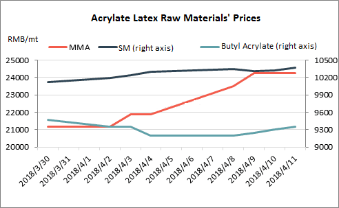 Acrylate Latex Market May Move Up in Q2, 2018