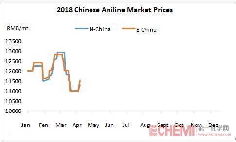Aniline Market Prices Showed a Stable-to-Increasing Trend on Tight Supply