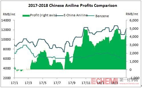 Chinese Aniline Market Prices Continued Moving Up, Promoting the Profits