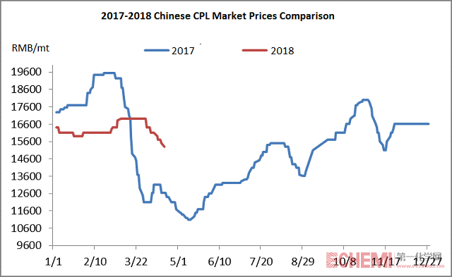 Chinese CPL Market Entered the Downtrend on the Thin Supply and Demand