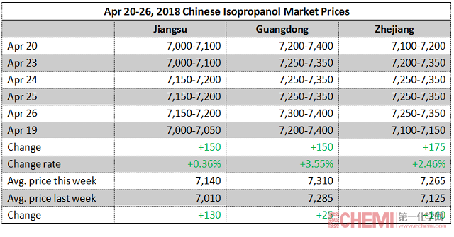 Chinese Isopropanol Market Moved Up This Week (Apr 20-26, 2018)