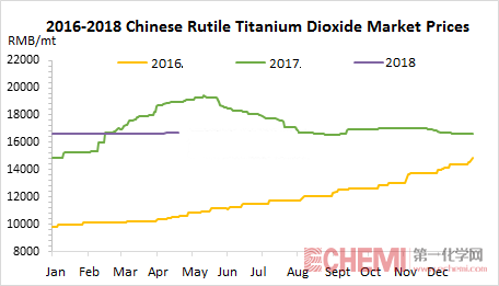 Chinese Titanium Dioxide Market Saw Booming Export in Q1, 2018