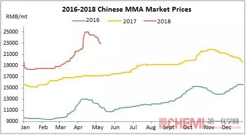 Chinese MMA Market Saw Weak Demand and Prices Fell Down