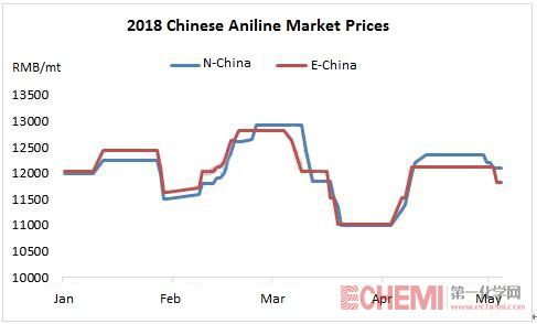 Chinese Aniline Market Entered the Downtrend