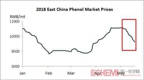 Chinese Phenol Moved Sideways around the Bottom Line