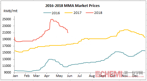 Chinese MMA Market Continued the Downtrend