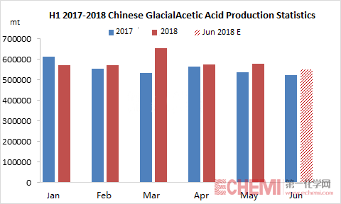 Glacial Acetic Acid Production Is Expected to Increase in H1, 2018