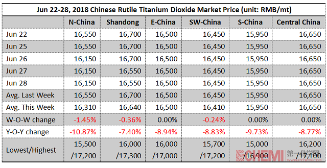 Chinese Titanium Dioxide Market Inched Down This Week (Jun 22-28, 2018)