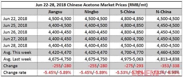 Chinese Acetone Market Inched Down This Week (Jun 22-28, 2018)