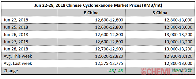 Chinese Cyclohexanone Market Moved Firmly on Tight Supply This Week