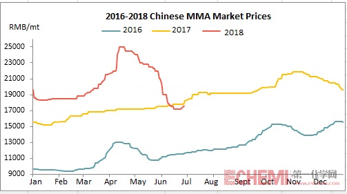 Chinese MMA Market Rebounded Recently