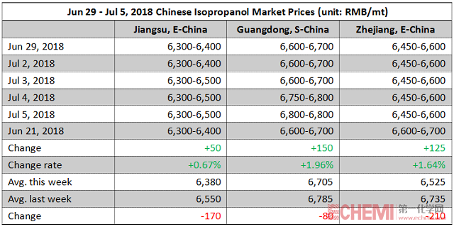 Chinese Isopropanol Market Inched Up This Week (Jun 29 - Jul 5, 2018)