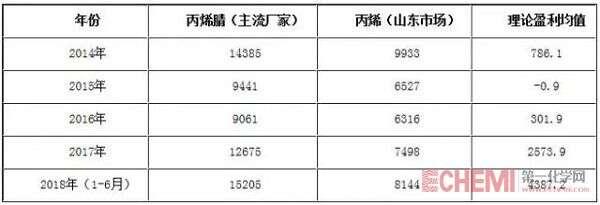 表1 2014-2018年丙烯腈理论盈利分析表