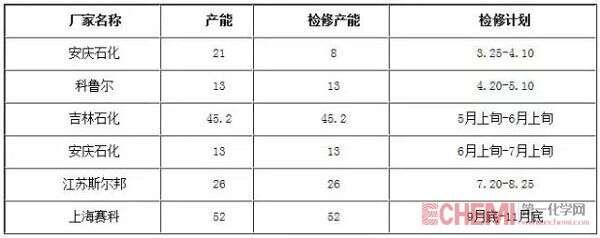 表2 2018年国内部分丙烯腈厂家大修计划表
