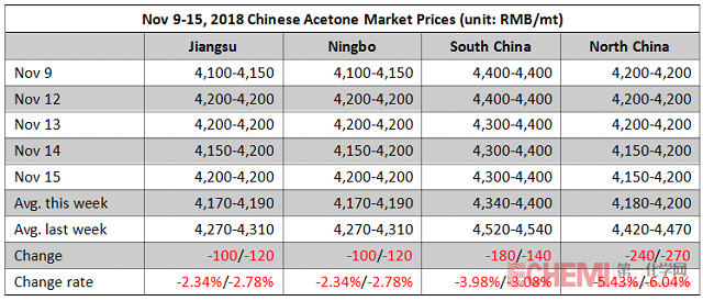 Chinese Acetone Market Inched Down This Week (Nov 9-15, 2018)