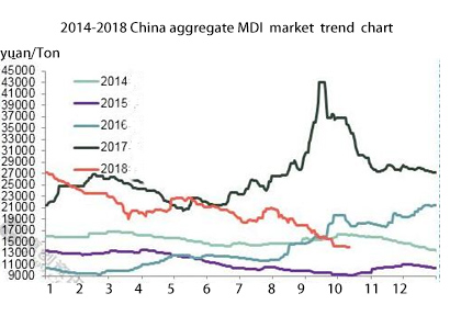 The Trend of MDI in China Market