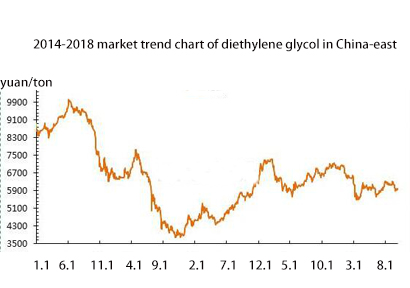 The Trend of Diethylene Glycol  in China Market