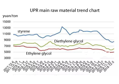 Unsaturated resin: raw material continuous decline UPR
