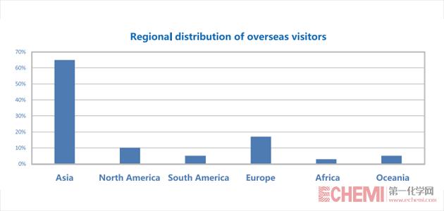 icif2018-visitors-analysis-overseas