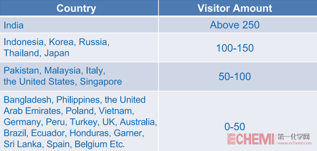 icif2018-visitors-analysis-numbers