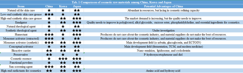 Tab1-Comparason-of-cosmetic-raw-materials-among-China,-Korea-and-Japan