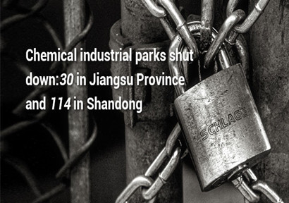 Chemical industrial parks shut down: 30 in Jiangsu Province and 114 in Shandong