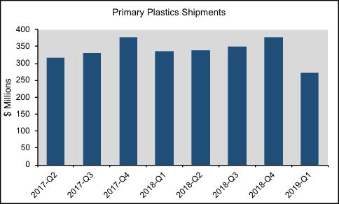primary-plastics-shipments-484